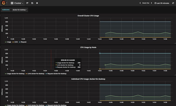 Grafana Cluster Dashboard