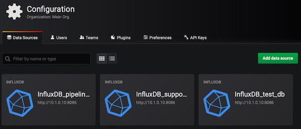 Grafana InfluxDB Data Sources